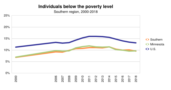 <a href = 'https://www.mncompass.org/chart/k203/poverty' target='_blank' >% Individuals below poverty line</a>